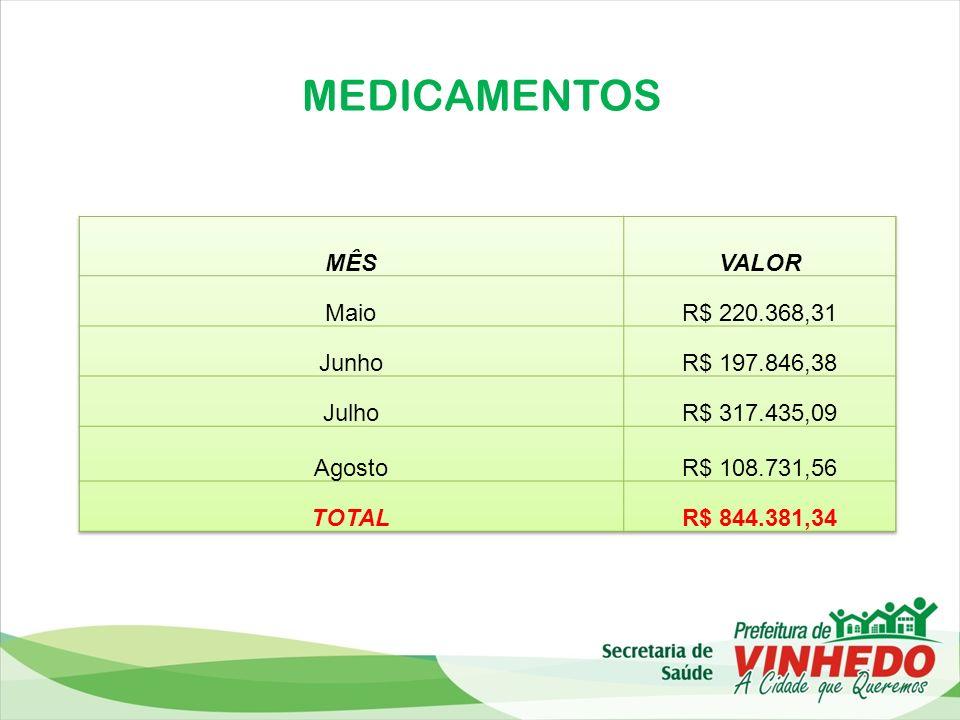 MEDICAMENTOS MÊS VALOR Maio R$ 220.368,31 Junho R$ 197.846,38 Julho