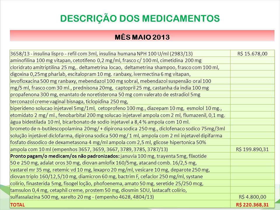 DESCRIÇÃO DOS MEDICAMENTOS