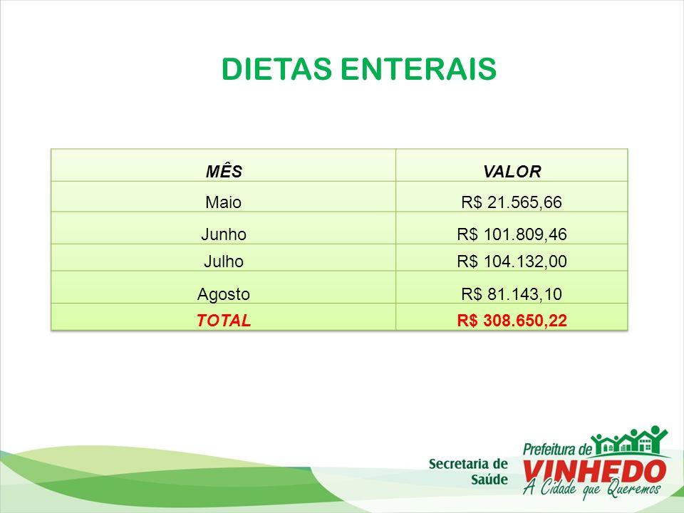 DIETAS ENTERAIS MÊS VALOR Maio R$ 21.565,66 Junho R$ 101.809,46 Julho
