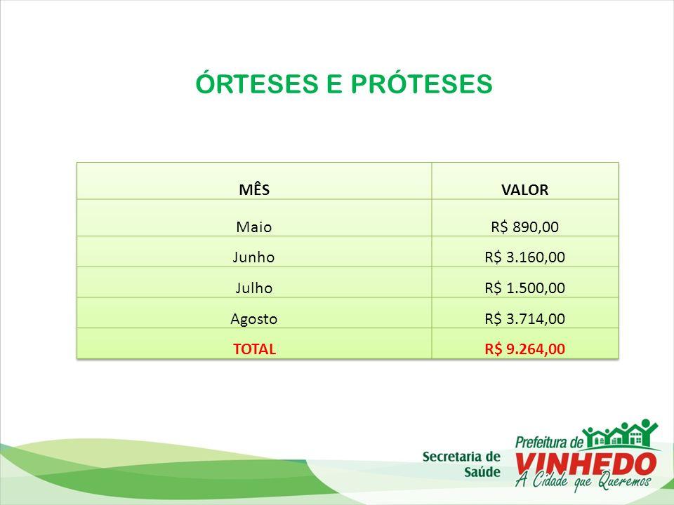 ÓRTESES E PRÓTESES MÊS VALOR Maio R$ 890,00 Junho R$ 3.160,00 Julho