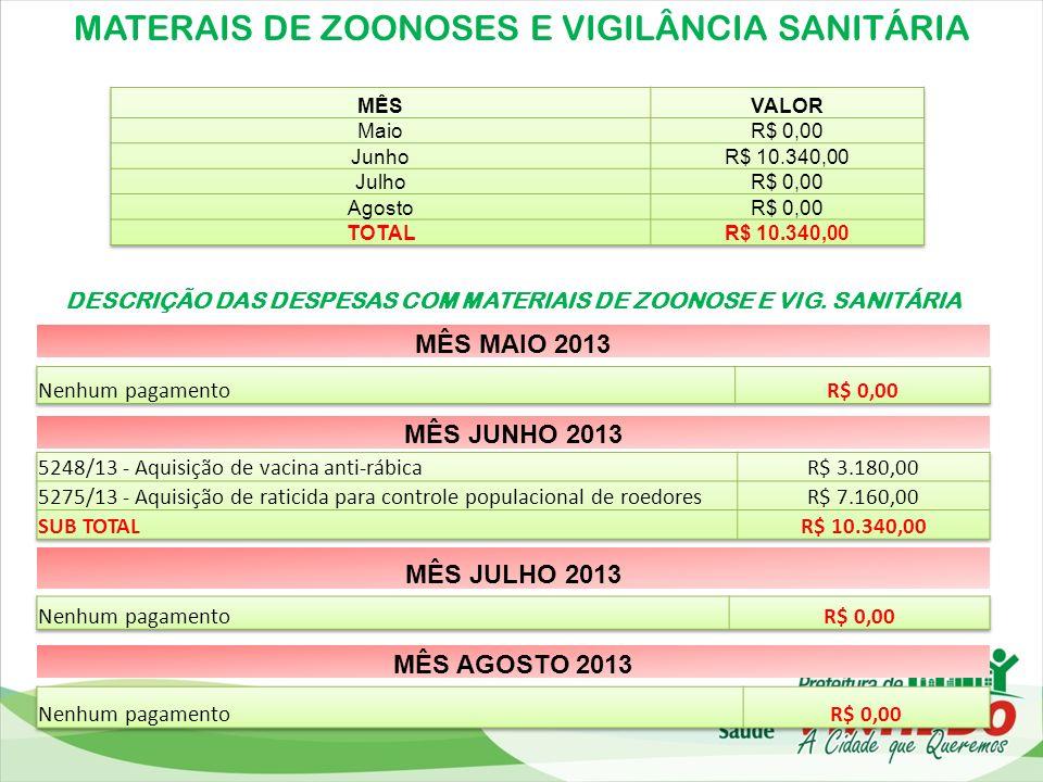 MATERAIS DE ZOONOSES E VIGILÂNCIA SANITÁRIA