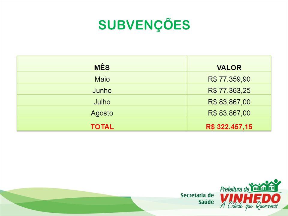 SUBVENÇÕES MÊS VALOR Maio R$ 77.359,90 Junho R$ 77.363,25 Julho