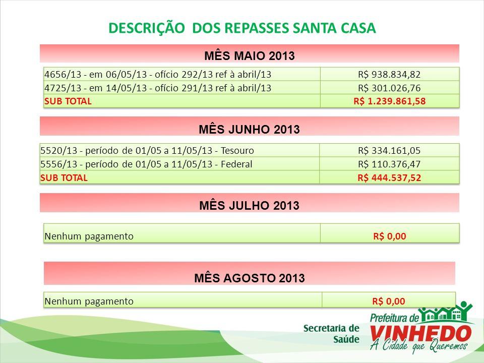 DESCRIÇÃO DOS REPASSES SANTA CASA