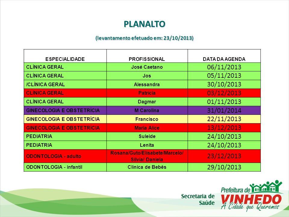 (levantamento efetuado em: 23/10/2013) Rosana/Guto/Elisabete/Marcelo/