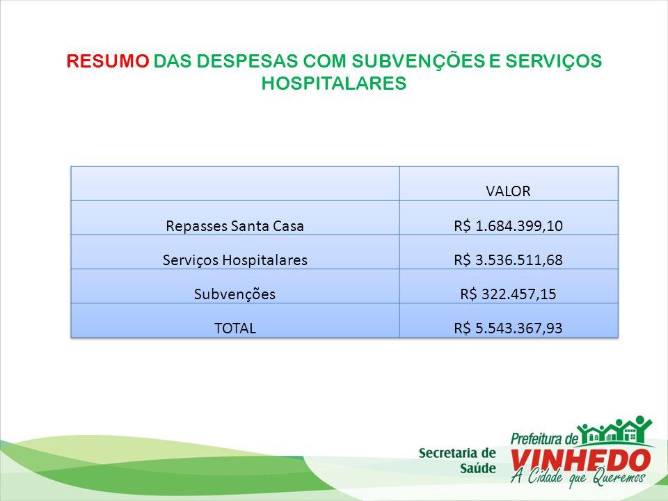 RESUMO DAS DESPESAS COM SUBVENÇÕES E SERVIÇOS HOSPITALARES