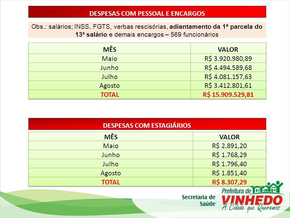DESPESAS COM PESSOAL E ENCARGOS DESPESAS COM ESTAGIÁRIOS