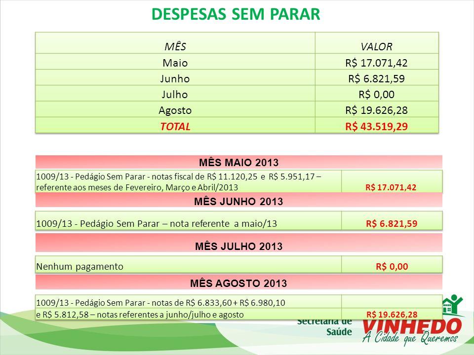 DESPESAS SEM PARAR MÊS VALOR Maio R$ 17.071,42 Junho R$ 6.821,59 Julho