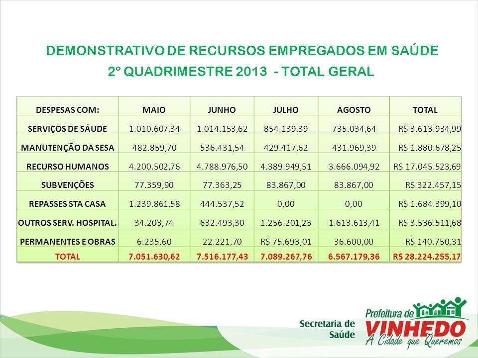 DEMONSTRATIVO DE RECURSOS EMPREGADOS EM SAÚDE 2º QUADRIMESTRE 2013 - TOTAL GERAL