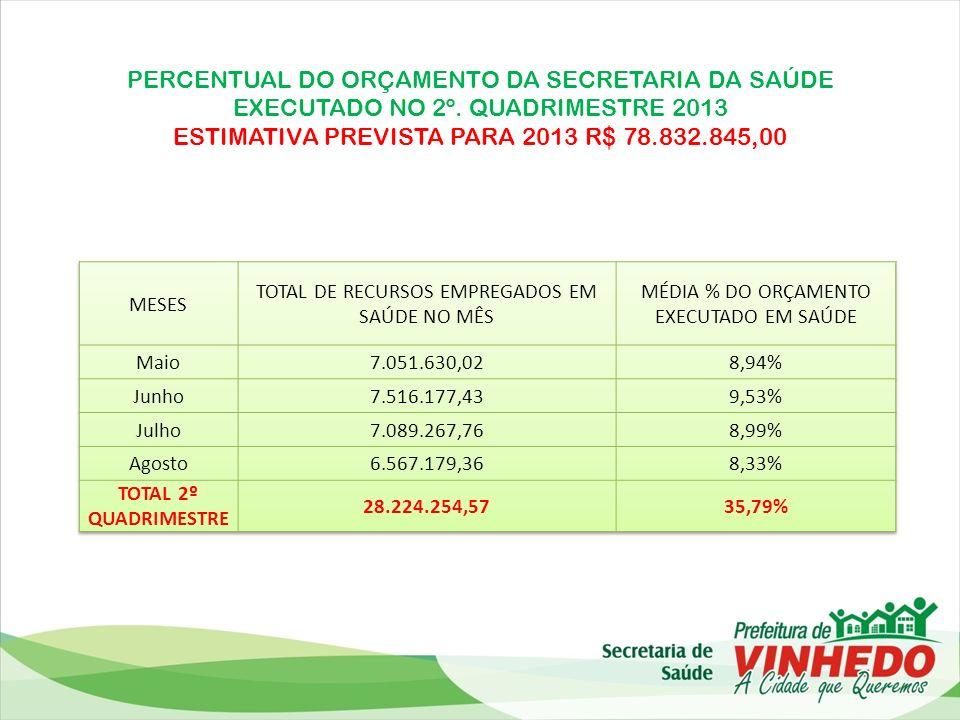 PERCENTUAL DO ORÇAMENTO DA SECRETARIA DA SAÚDE EXECUTADO NO 2º
