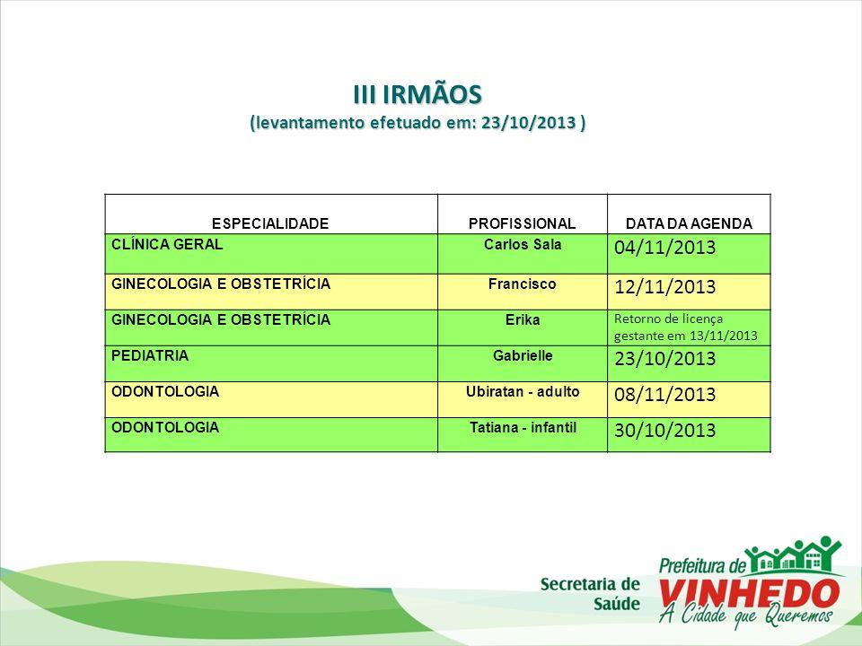 (levantamento efetuado em: 23/10/2013 )