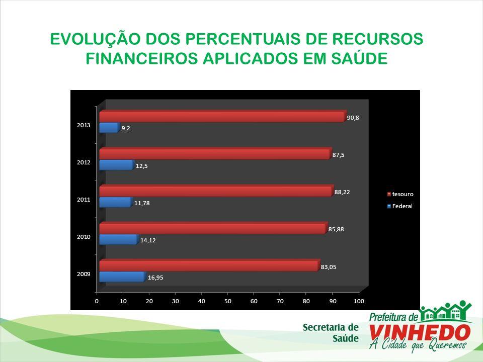 EVOLUÇÃO DOS PERCENTUAIS DE RECURSOS FINANCEIROS APLICADOS EM SAÚDE