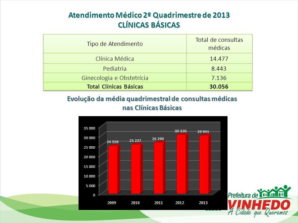 Atendimento Médico 2º Quadrimestre de 2013 Total Clínicas Básicas