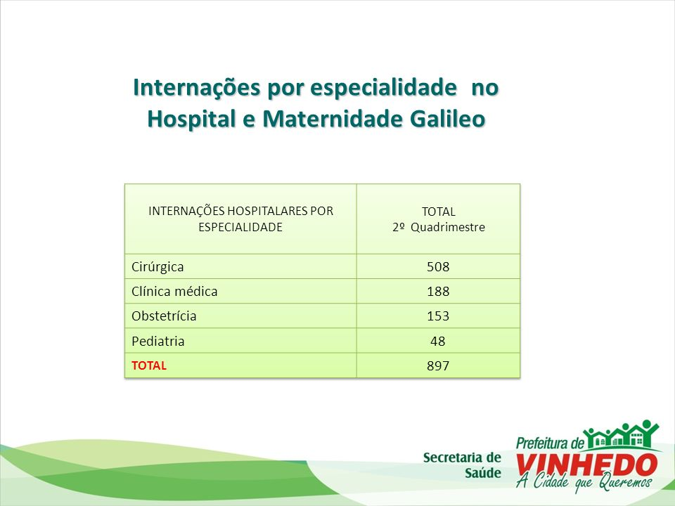 Internações por especialidade no Hospital e Maternidade Galileo