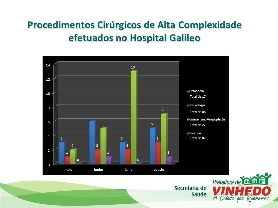 Procedimentos Cirúrgicos de Alta Complexidade efetuados no Hospital Galileo