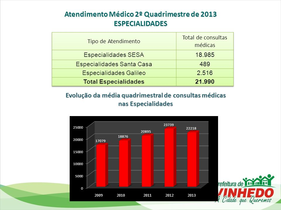 Atendimento Médico 2º Quadrimestre de 2013