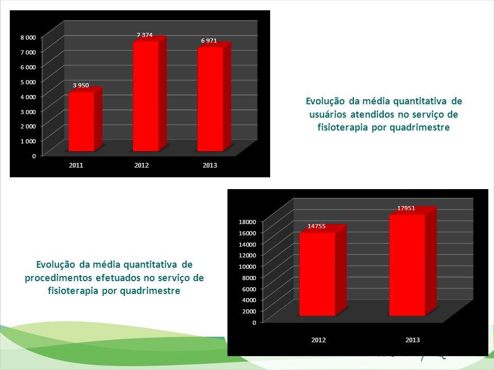 Evolução da média quantitativa de usuários atendidos no serviço de fisioterapia por quadrimestre