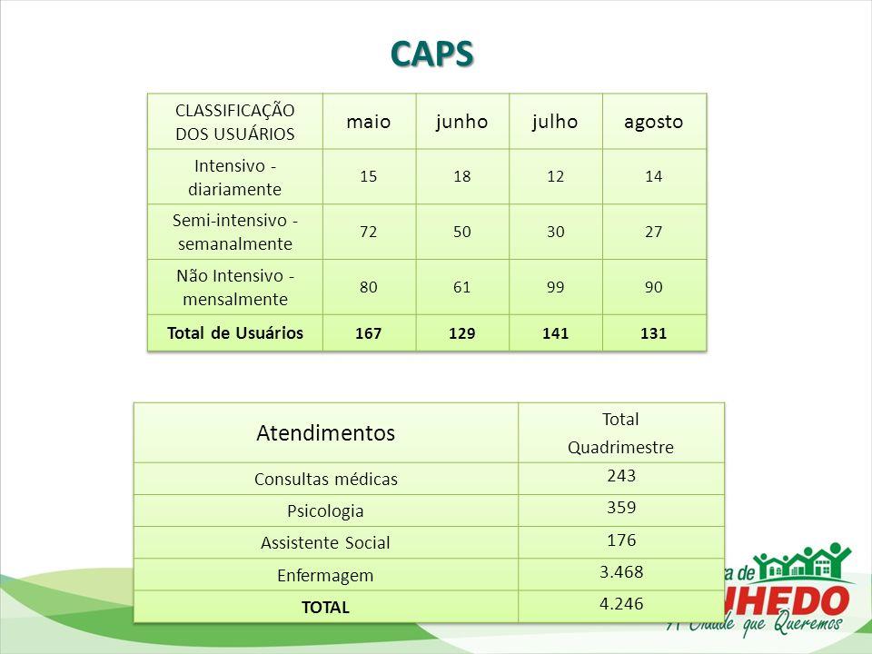 CAPS Atendimentos maio junho julho agosto CLASSIFICAÇÃO DOS USUÁRIOS