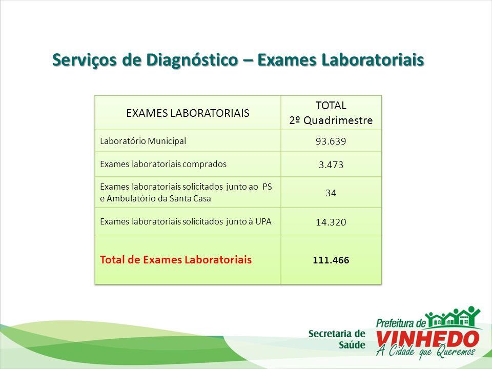 Serviços de Diagnóstico – Exames Laboratoriais