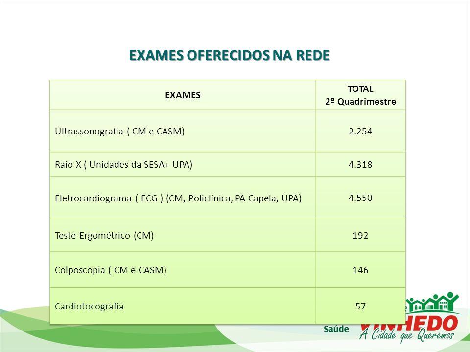EXAMES OFERECIDOS NA REDE