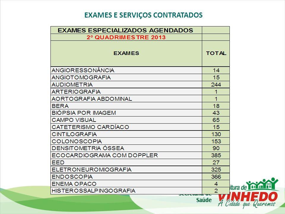 EXAMES E SERVIÇOS CONTRATADOS