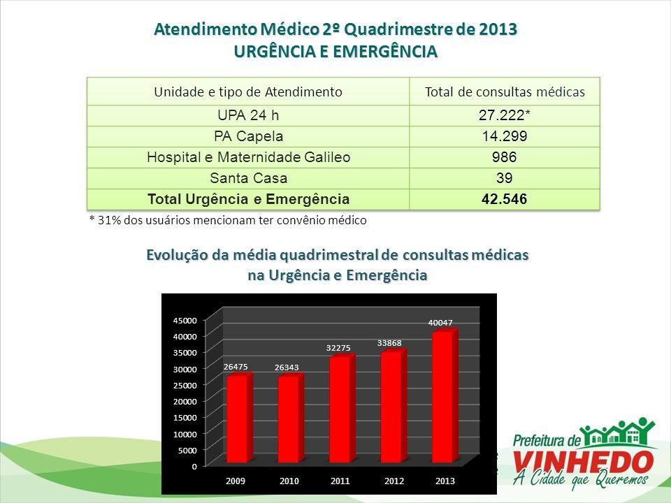 Atendimento Médico 2º Quadrimestre de 2013 Total Urgência e Emergência