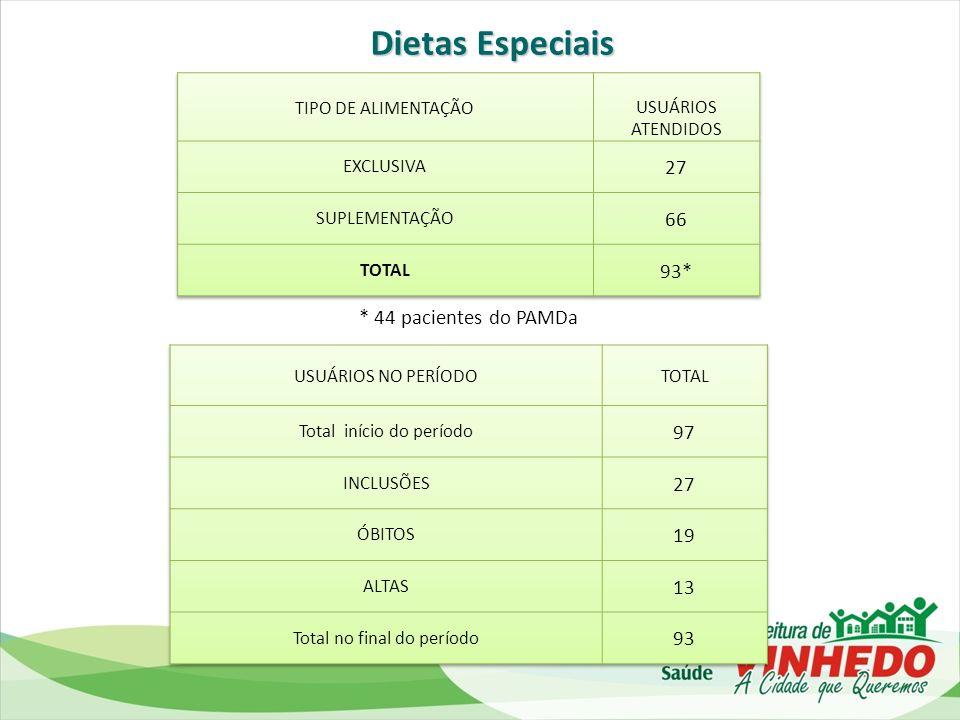 Dietas Especiais 27 66 93* 97 27 19 13 93 * 44 pacientes do PAMDa