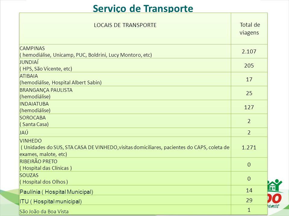 Serviço de Transporte LOCAIS DE TRANSPORTE Total de viagens 2.107 205