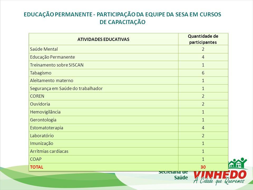 ATIVIDADES EDUCATIVAS Quantidade de participantes