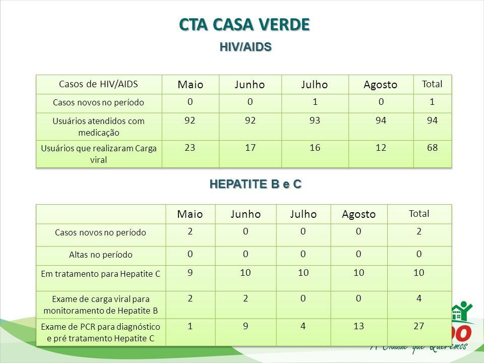 CTA CASA VERDE HIV/AIDS Maio Junho Julho Agosto HEPATITE B e C Maio