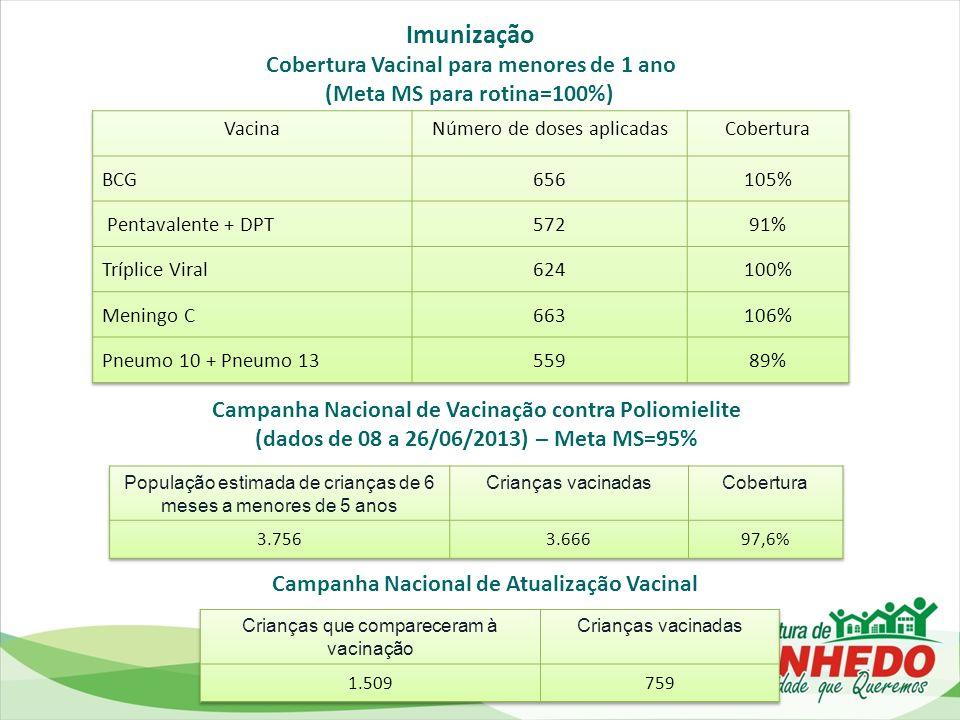 Imunização Cobertura Vacinal para menores de 1 ano
