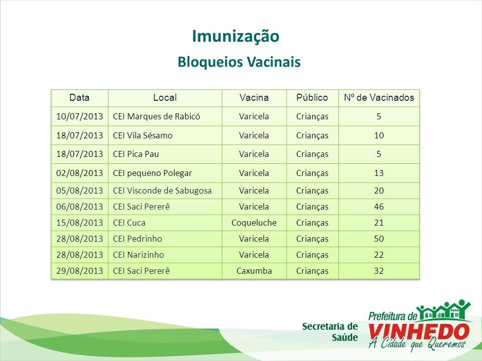 Imunização Bloqueios Vacinais Data Local Vacina Público