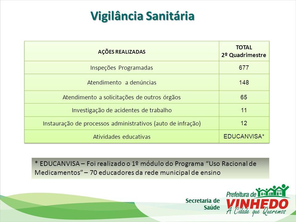 Vigilância Sanitária AÇÕES REALIZADAS. TOTAL. 2º Quadrimestre. Inspeções Programadas. 677. Atendimento a denúncias.