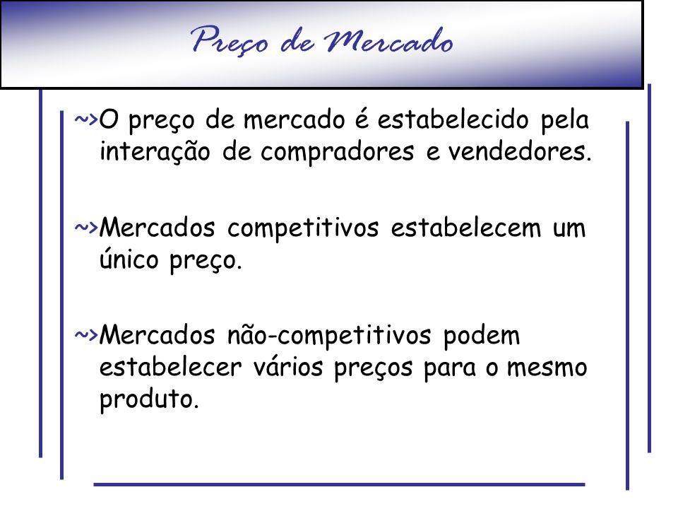 Preço de Mercado ~>O preço de mercado é estabelecido pela interação de compradores e vendedores. ~>Mercados competitivos estabelecem um único preço.