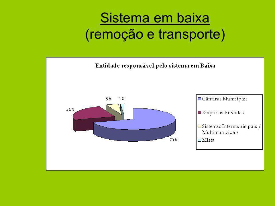 Sistema em baixa (remoção e transporte)