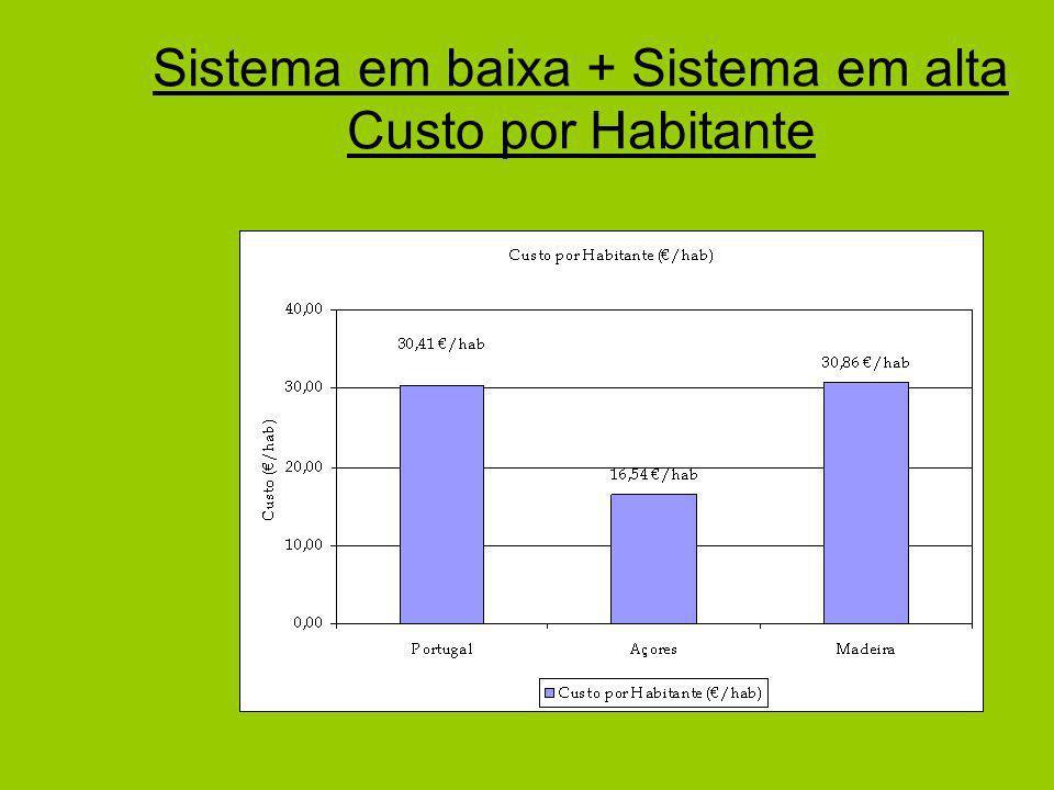 Sistema em baixa + Sistema em alta Custo por Habitante