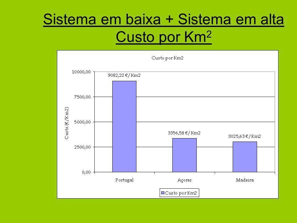 Sistema em baixa + Sistema em alta Custo por Km2