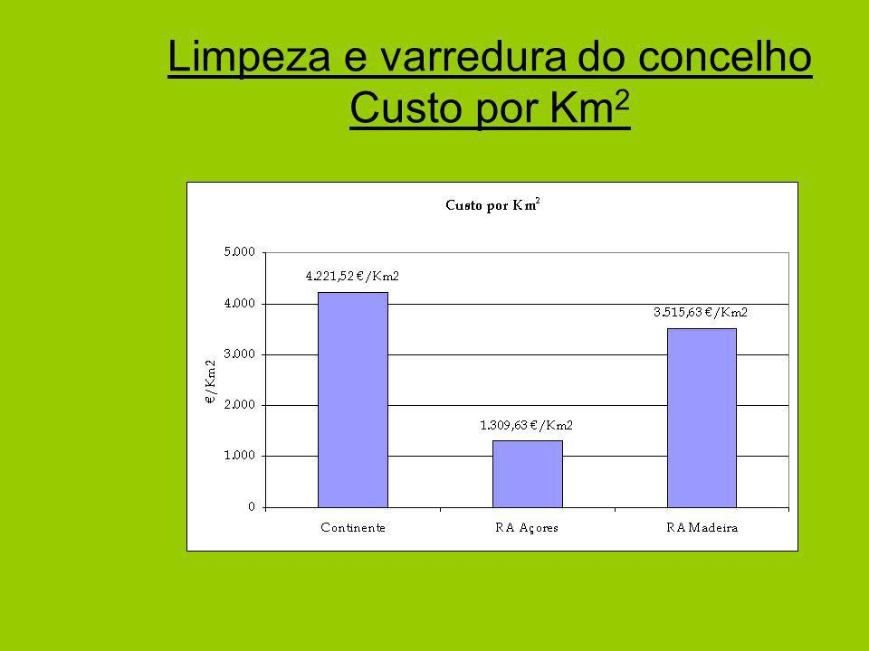 Limpeza e varredura do concelho Custo por Km2