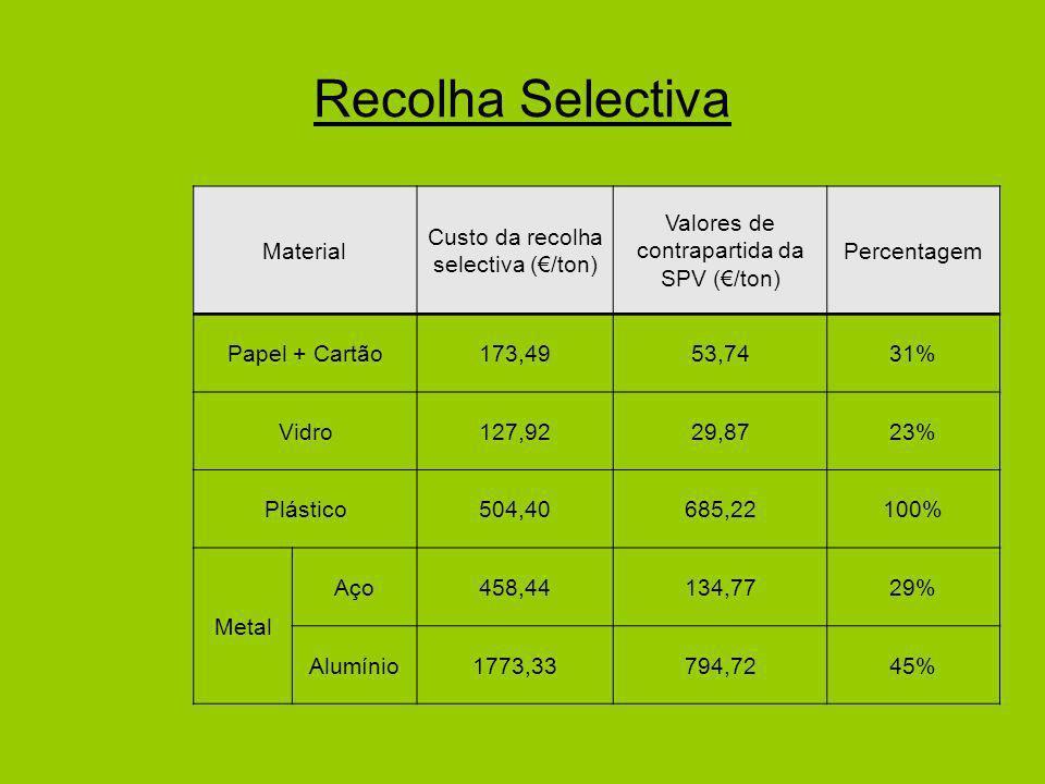Recolha Selectiva Material Custo da recolha selectiva (€/ton)