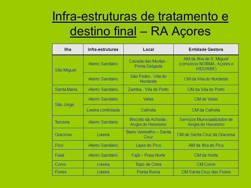 Infra-estruturas de tratamento e destino final – RA Açores