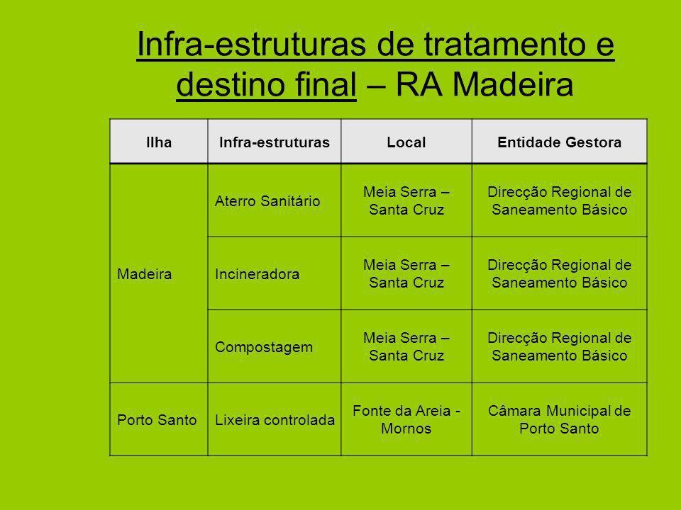 Infra-estruturas de tratamento e destino final – RA Madeira