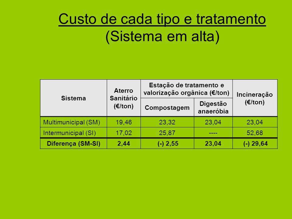 Custo de cada tipo e tratamento (Sistema em alta)