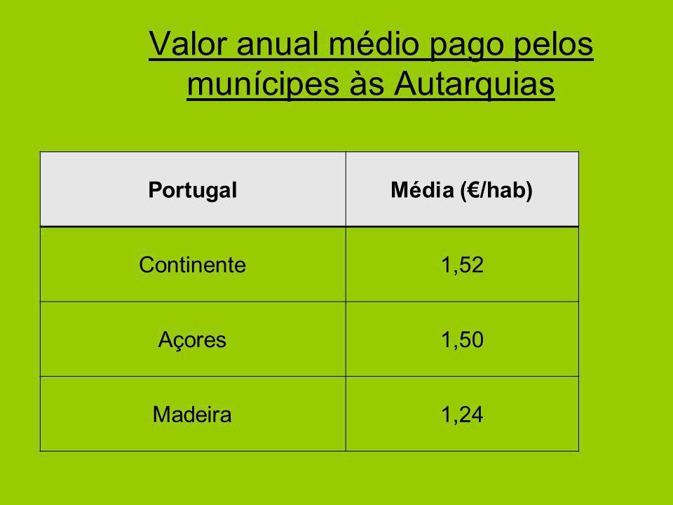 Valor anual médio pago pelos munícipes às Autarquias