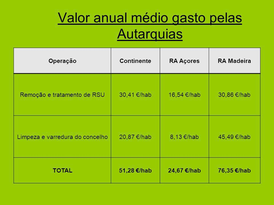 Valor anual médio gasto pelas Autarquias