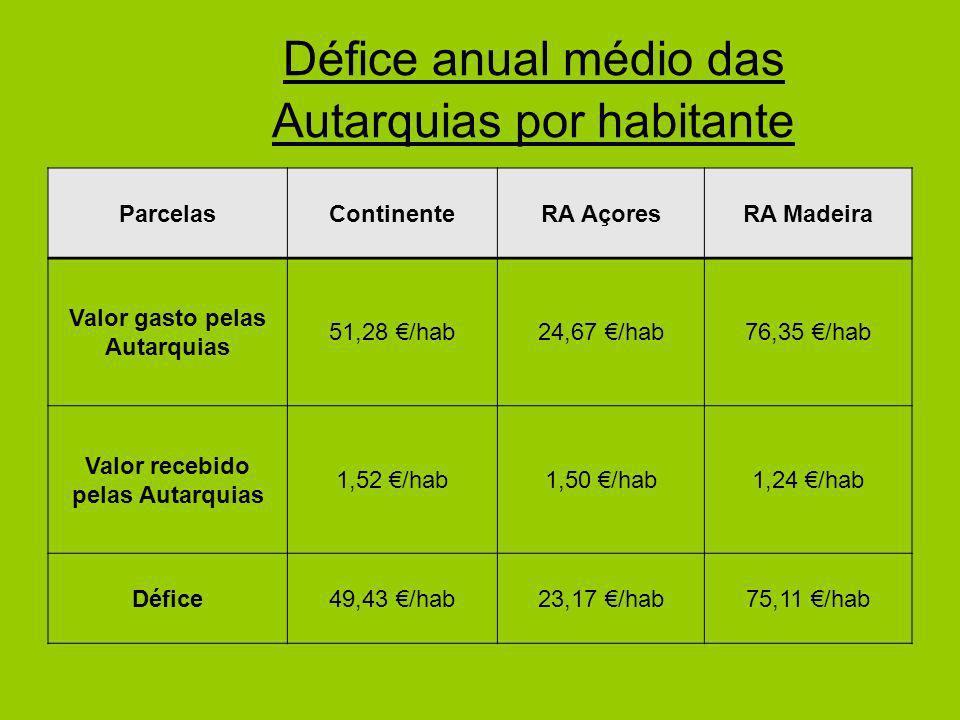 Défice anual médio das Autarquias por habitante