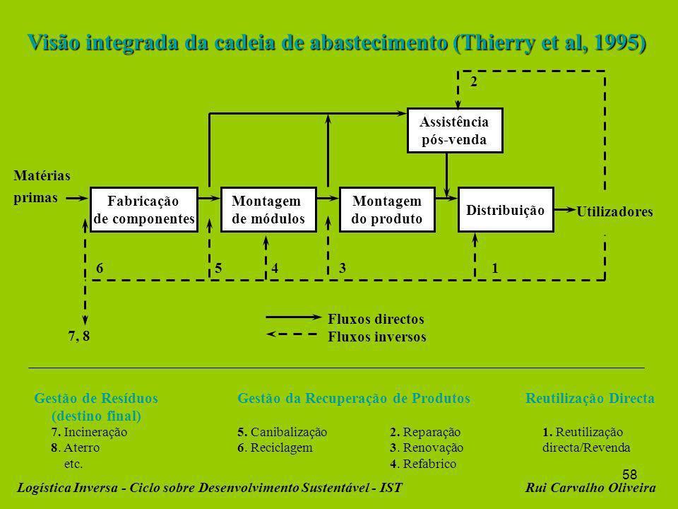 Visão integrada da cadeia de abastecimento (Thierry et al, 1995)