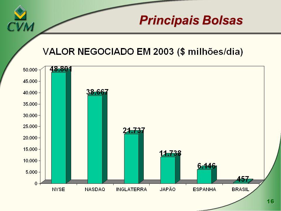 Principais Bolsas