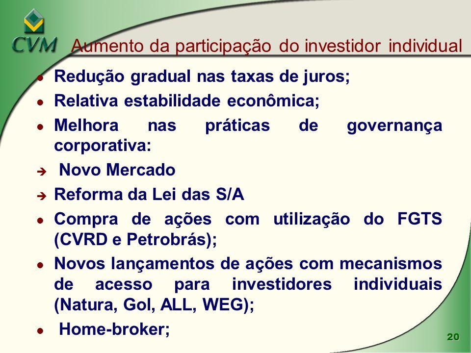 Aumento da participação do investidor individual