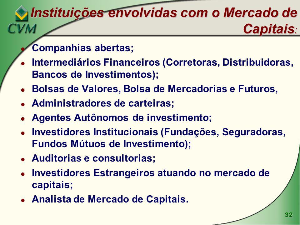 Instituições envolvidas com o Mercado de Capitais: