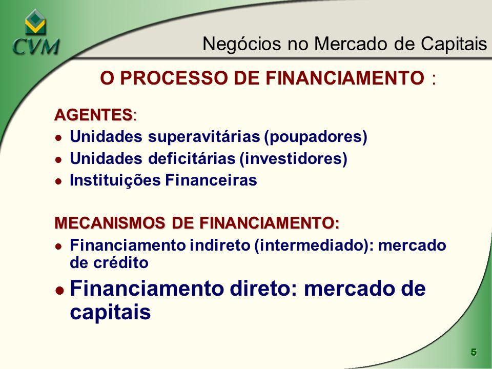 O PROCESSO DE FINANCIAMENTO :