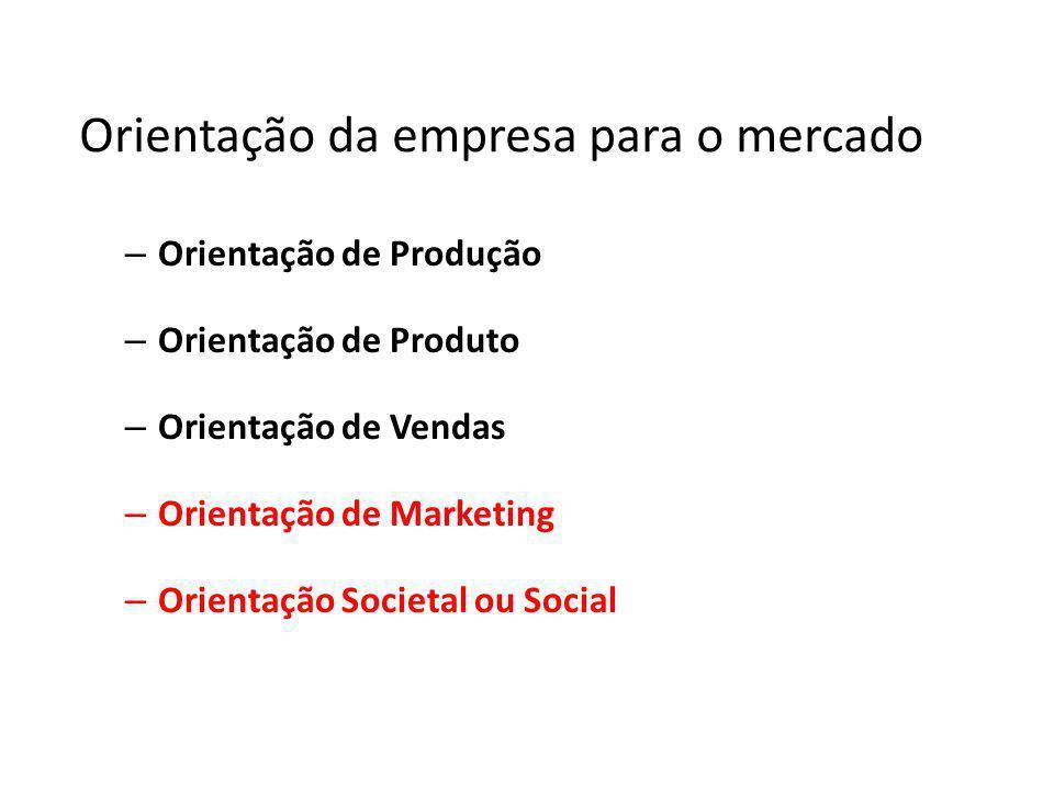 Orientação da empresa para o mercado